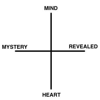 spiritualitychart
